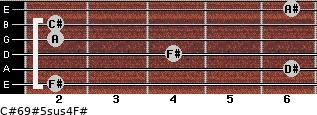 C#6/9#5sus4/F# for guitar on frets 2, 6, 4, 2, 2, 6