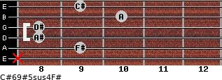 C#6/9#5sus4/F# for guitar on frets x, 9, 8, 8, 10, 9