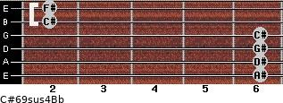 C#6/9sus4/Bb for guitar on frets 6, 6, 6, 6, 2, 2