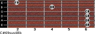 C#6/9sus4/Bb for guitar on frets 6, 6, 6, 6, 4, 2
