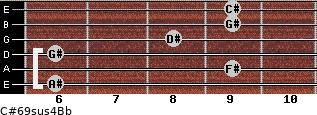 C#6/9sus4/Bb for guitar on frets 6, 9, 6, 8, 9, 9