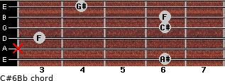 C#6/Bb for guitar on frets 6, x, 3, 6, 6, 4