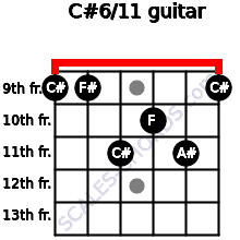 C#6/11 for guitar on frets 9, 9, 11, 10, 11, 9