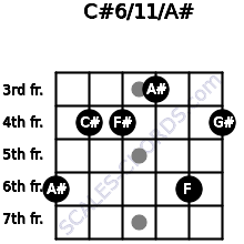 C#6/11/A# for guitar on frets 6, 4, 4, 3, 6, 4