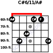 C#6/11/A# for guitar on frets 6, 9, 8, 6, 6, 9