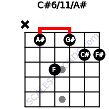 C#6/11/A# for guitar on frets x, 1, 3, 1, 2, 2