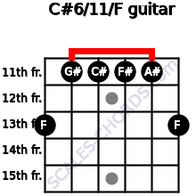 C#6/11/F for guitar on frets 13, 11, 11, 11, 11, 13