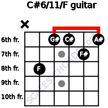 C#6/11/F for guitar on frets x, 8, 6, 6, 7, 6