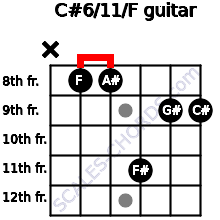 C#6/11/F for guitar on frets x, 8, 8, 11, 9, 9