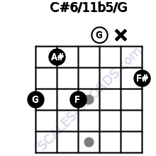 C#6/11b5/G for guitar on frets 3, 1, 3, 0, x, 2