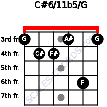 C#6/11b5/G for guitar on frets 3, 4, 4, 3, 6, 3