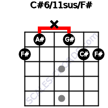 C#6/11sus/F# for guitar on frets 2, 1, x, 1, 2, 2