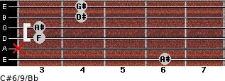 C#6/9/Bb for guitar on frets 6, x, 3, 3, 4, 4