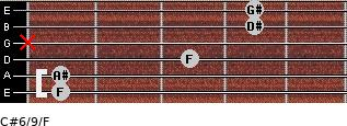 C#6/9/F for guitar on frets 1, 1, 3, x, 4, 4