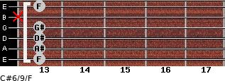 C#6/9/F for guitar on frets 13, 13, 13, 13, x, 13