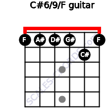 C#6/9/F for guitar on frets 1, 1, 1, 1, 2, 1