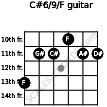 C#6/9/F for guitar on frets 13, 11, 11, 10, 11, 11