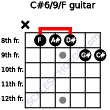 C#6/9/F for guitar on frets x, 8, 8, 8, 9, 9