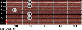 C#6/9/G# for guitar on frets x, 11, 11, 10, 11, 11