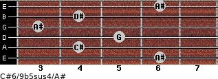 C#6/9b5sus4/A# for guitar on frets 6, 4, 5, 3, 4, 6