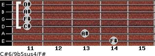 C#6/9b5sus4/F# for guitar on frets 14, 13, 11, 11, 11, 11