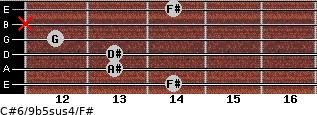 C#6/9b5sus4/F# for guitar on frets 14, 13, 13, 12, x, 14