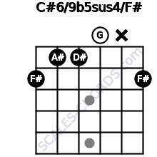 C#6/9b5sus4/F# for guitar on frets 2, 1, 1, 0, x, 2