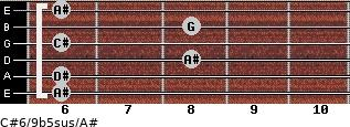 C#6/9b5sus/A# for guitar on frets 6, 6, 8, 6, 8, 6