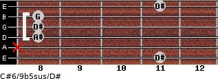 C#6/9b5sus/D# for guitar on frets 11, x, 8, 8, 8, 11