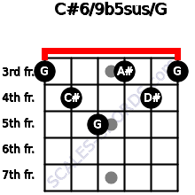 C#6/9b5sus/G for guitar on frets 3, 4, 5, 3, 4, 3