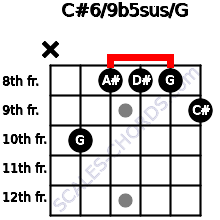 C#6/9b5sus/G for guitar on frets x, 10, 8, 8, 8, 9