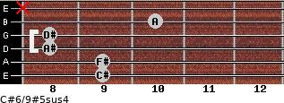 C#6/9#5sus4 for guitar on frets 9, 9, 8, 8, 10, x