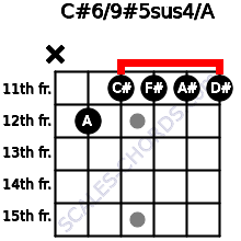 C#6/9#5sus4/A for guitar on frets x, 12, 11, 11, 11, 11