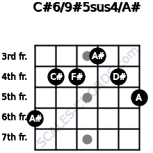 C#6/9#5sus4/A# for guitar on frets 6, 4, 4, 3, 4, 5