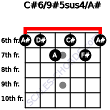 C#6/9#5sus4/A# for guitar on frets 6, 6, 7, 6, 7, 6