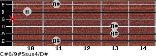 C#6/9#5sus4/D# for guitar on frets 11, 13, 13, x, 10, 11