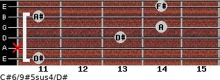 C#6/9#5sus4/D# for guitar on frets 11, x, 13, 14, 11, 14