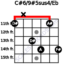 C#6/9#5sus4/Eb for guitar on frets 11, x, 13, 14, 11, 14