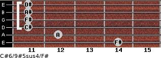 C#6/9#5sus4/F# for guitar on frets 14, 12, 11, 11, 11, 11
