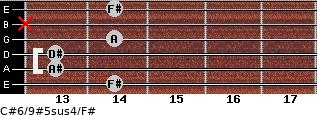 C#6/9#5sus4/F# for guitar on frets 14, 13, 13, 14, x, 14