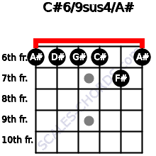 C#6/9sus4/A# for guitar on frets 6, 6, 6, 6, 7, 6