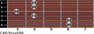 C#6/9sus4/Bb for guitar on frets 6, 6, 4, 3, 4, 4