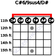C#6/9sus4/D# for guitar on frets 11, 11, 11, 11, 11, 11