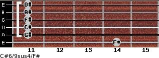 C#6/9sus4/F# for guitar on frets 14, 11, 11, 11, 11, 11