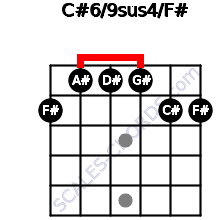 C#6/9sus4/F# for guitar on frets 2, 1, 1, 1, 2, 2