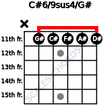 C#6/9sus4/G# for guitar on frets x, 11, 11, 11, 11, 11