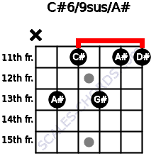 C#6/9sus/A# for guitar on frets x, 13, 11, 13, 11, 11