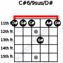 C#6/9sus/D# for guitar on frets 11, 11, 11, 13, 11, 11