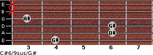 C#6/9sus/G# for guitar on frets 4, 6, 6, 3, x, x