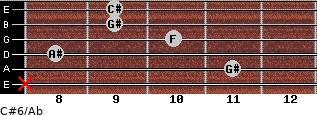 C#6/Ab for guitar on frets x, 11, 8, 10, 9, 9
